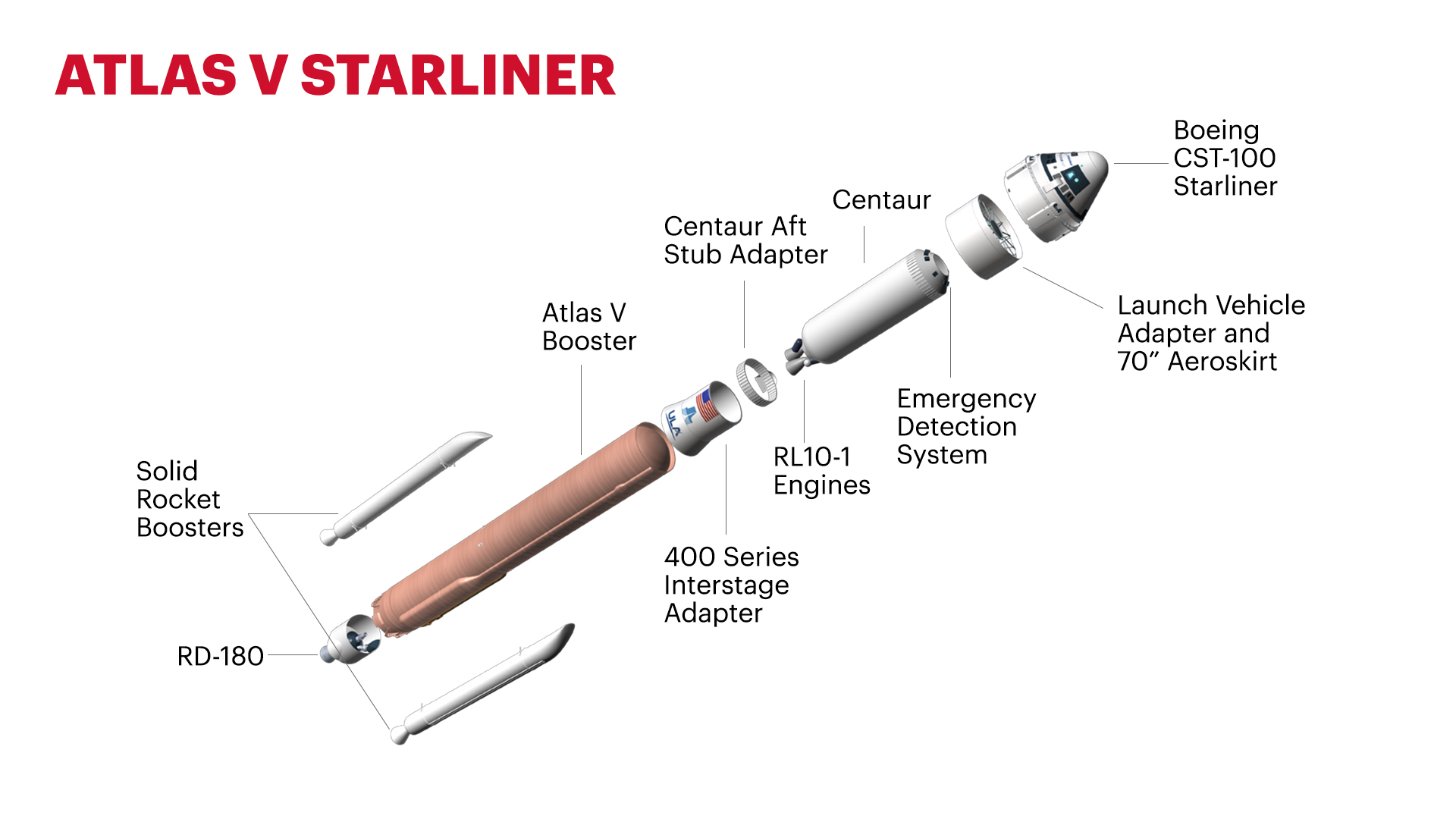 Atlas V Starliner Expanded View