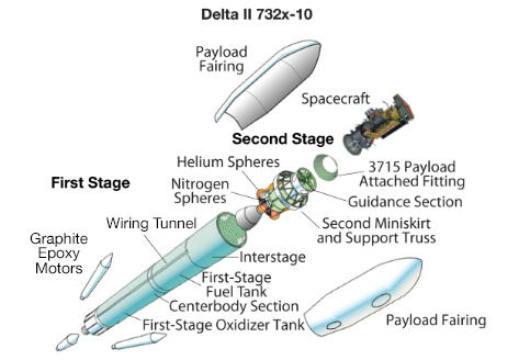 Delta II 732x-10 Expanded View